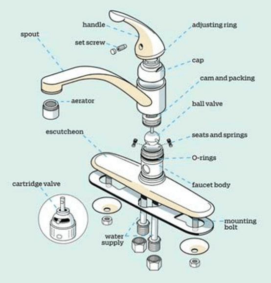 faucet anatomy